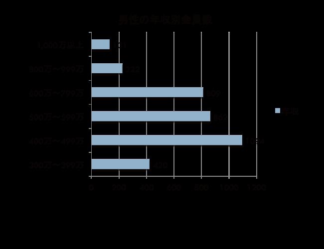 愛知県内男性会員の年収別分布図