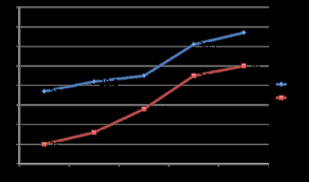 初婚平均年齢 (夫婦ともに初婚)