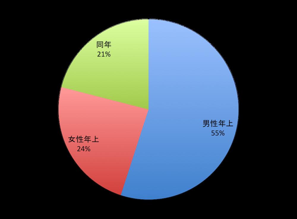 年上年下の割合